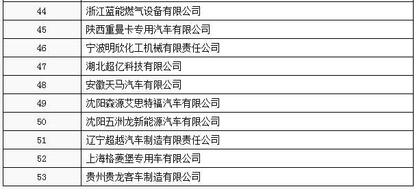 """工信部:工信部公布第3批特别公示车辆生产企业 66家企业被""""劝退"""""""