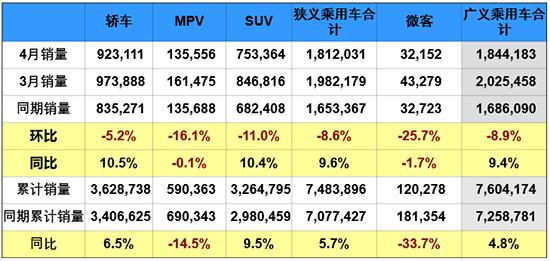 """4月车市增长9.6% """"双积分""""政策推动新能源发展"""