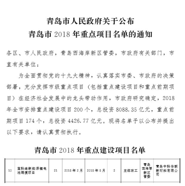 """蓝科途新能源锂电池隔膜项目列入""""青岛市2018重点项目"""""""