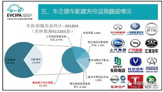 中国充电联盟:2018年4月公共类充电桩达262058个