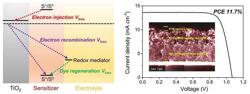 华东理工大学:在固态染料敏化太阳能电池领域取得最新成果