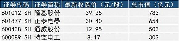 四家A股光伏公司正式纳入MSCI 总市值超2200亿业绩走势分化
