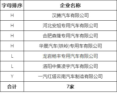7家整车企业通过平台符合性检测 177个车型通过车辆符合性检测