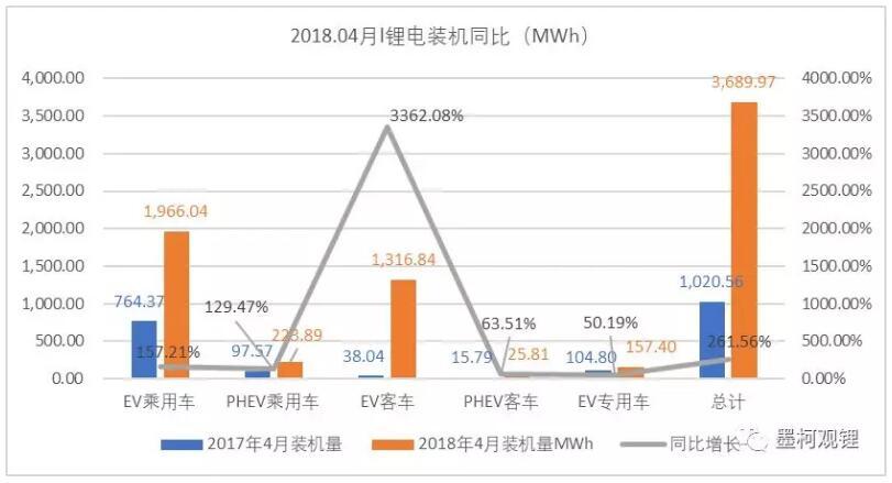 2018年4月锂电装机3.69GWh 前4月累计装机8.23GWh