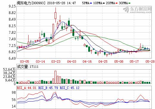 闽东电力:参股公司动力锂离子正极材料项目预计2019年建成投产