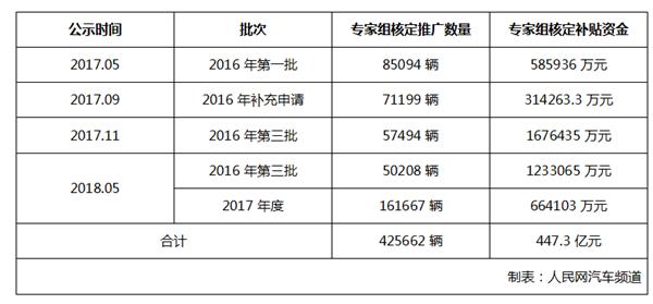 工信部公示:2016-2017年新能源汽车补贴约189.7亿元
