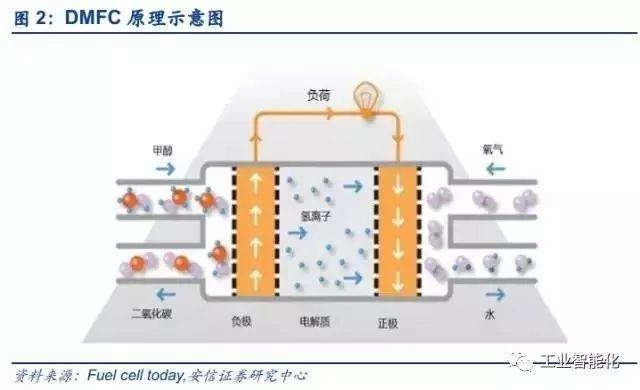 燃料电池产业深度报告 市场与技术趋势分析