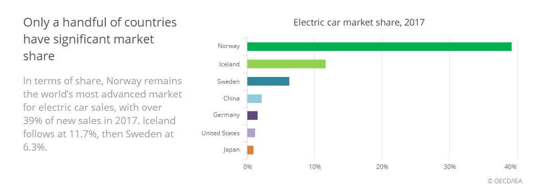 国际能源署:全球电动汽车2020年实现飞跃到1300万辆