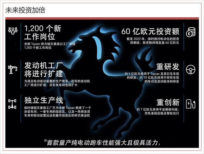 保时捷首款纯电动跑车明年将入华 最大续航超500公里