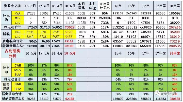 乘联会:新能源乘用车5月销9.2万 同比增长1.4倍