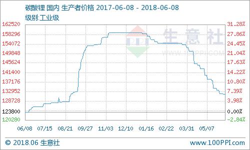 碳酸锂需求疲软 电池级报价12-14.5万元/吨