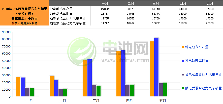 5月我国生产新能源汽车9.6万辆 销售10.2万辆