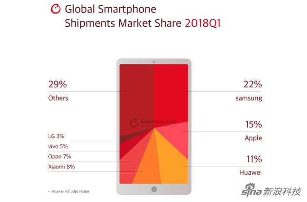 全球智能手机市场份额各品牌分布情况