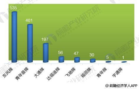 2017年中国各品牌燃料电池汽车产量统计