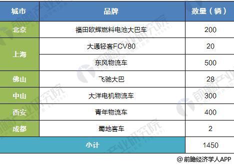 中国部分城市燃料电池汽车运营情况