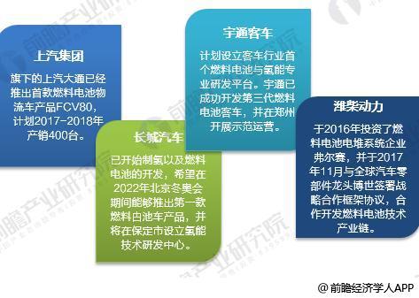中国燃料电池汽车产业化进展