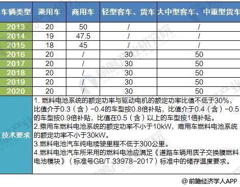 图表4:2013-2020年中国燃料电池汽车补贴标准(单位:万元)
