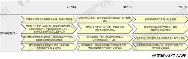 图表5:《<中国制造2025>重点领域技术路线图》——燃料电池汽车