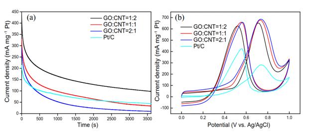 图2 Pt/GNTs和商用Pt/C的(a)i-t 曲线和(b) CV曲线