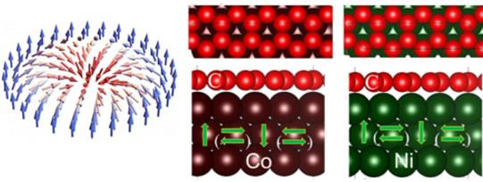 图1 磁斯格明子结构及Co(Ni)/graphene结构示意图