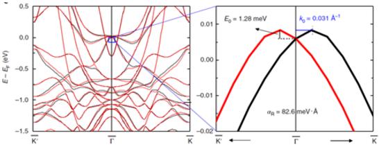 图3 计算Graphene/Co界面Rashba效应引起的DMI