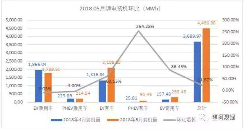 5月我国动力锂电池装机4.5GWh 前5月累计装机12.7GWh
