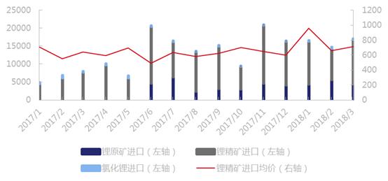 2018年一季度中国锂原料库存增量1.6万吨 进口锂原料4.85万吨