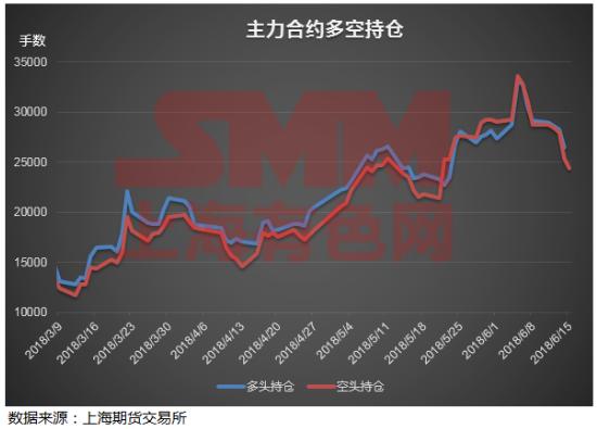 中美贸易战摩擦加剧 宏观阴霾下沪铅会如何表现?