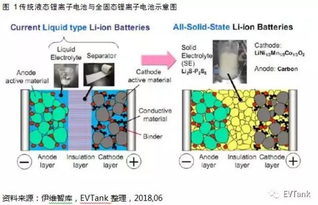固态电解质材料技术路径