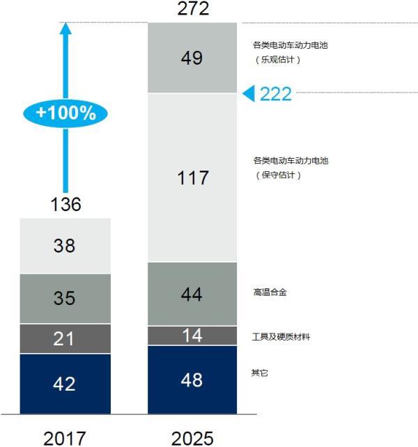 电动车催生锂钴繁荣 麦肯锡:2025年全球锂盐需求翻3倍