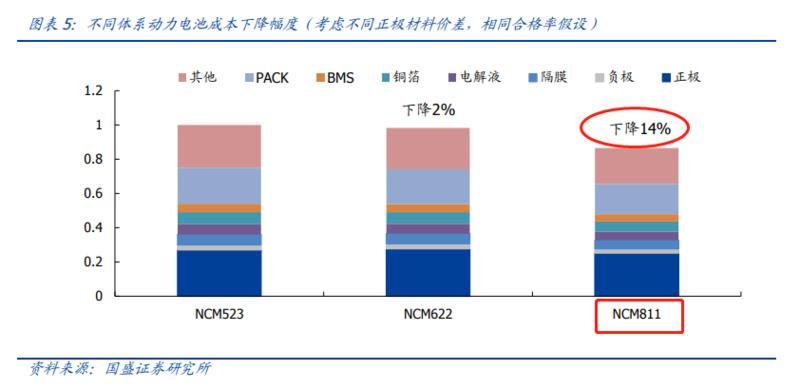 200亿市场规模 关于高镍三元正极电池的投资要点和技术干货