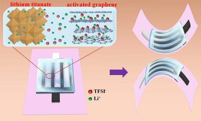 中科院大连所:全固态柔性平面锂离子微型电容器研究取得新进展