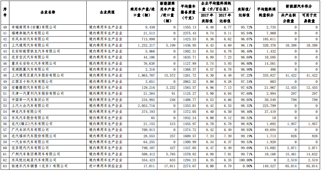 2017 年度中国乘用车企业平均燃料消耗量与新能源汽车积分核算情况表