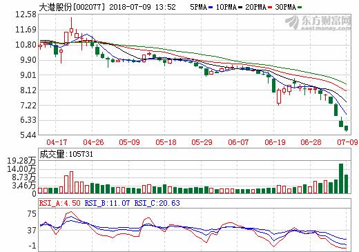 投资锂电池计划落空 大港股份控股股东终止转让股份