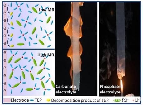 高摩尔比磷酸酯电解液结构特点和不燃性