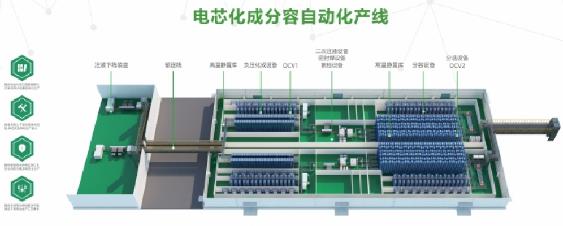 瑞能电芯化成分容自动化产线