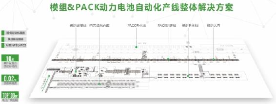 瑞能模组PACK自动化产线