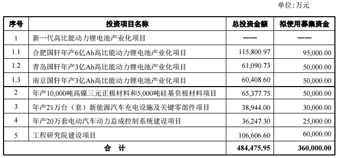 国轩高科变更部分募投项目 青岛项目三元改为铁锂