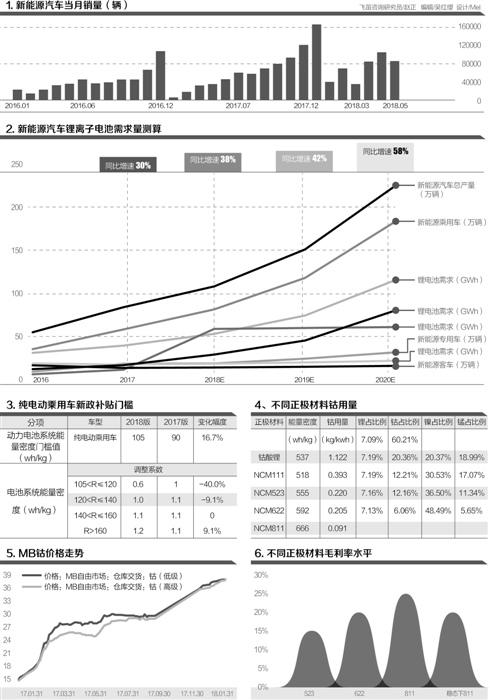 高镍化:动力锂电池新风向 120Wh/kg为重要分水岭