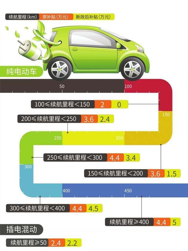 低续航车型难寻踪影 新能源汽车市场换挡加速