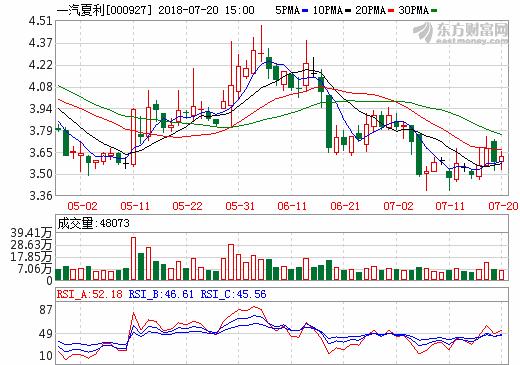 一汽夏利1元出让子公司股权 乘用车生产资质价值8亿?