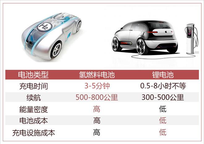"""踩着锂电池上位? 氢燃料成为车企们的""""宠儿"""""""