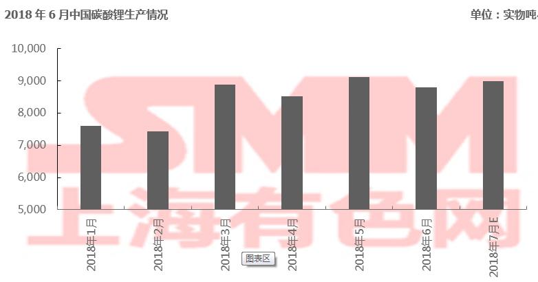 2018年6月中国碳酸锂产量0.88万吨 环比下跌3.5%