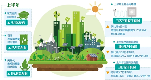 上半年能源行业消费持续增长 新能源消纳形势好转