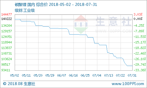 碳酸锂价格一路下行 预计8月回暖迹象较弱