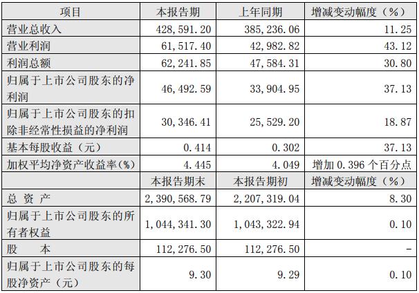 杉杉股份2018年半年度主要财务数据和指标(单位:万元人民币)
