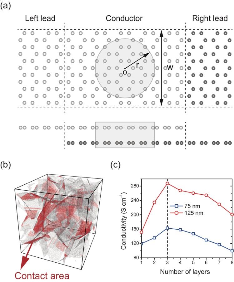 中科院力学所发现三维石墨烯泡沫材料电导率极大现象