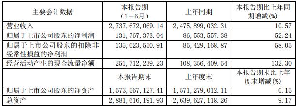 石大胜华主要会计数据(单位:元 币种:人民币)