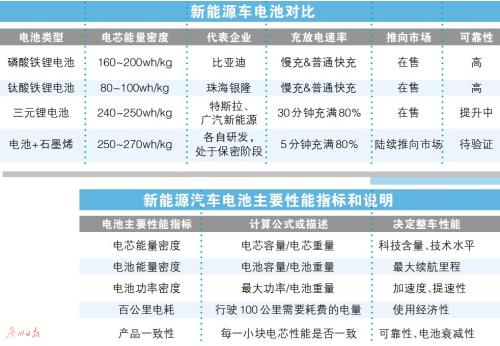 电池+石墨烯 未来电动车充5分钟跑300公里?