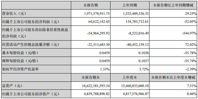 科陆电子主要会计数据和财务指标